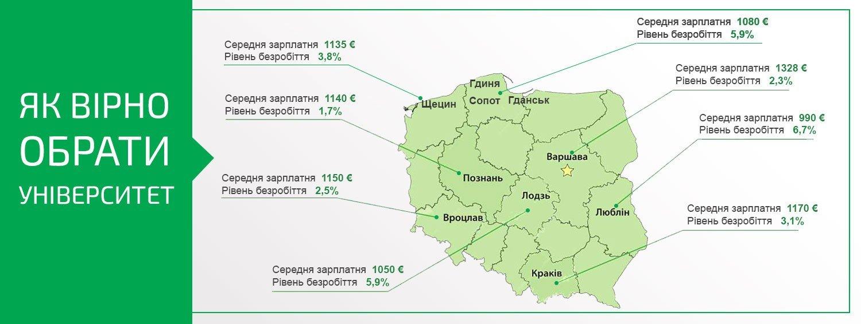 Вибір міста навчання в Польщі: пріоритетні напрями