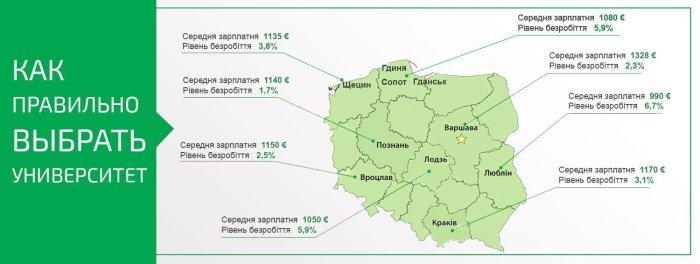 Выбор города обучения в Польше: приоритетные направления